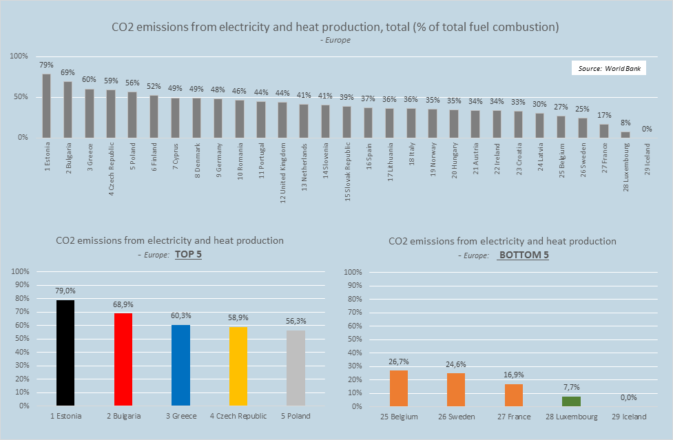 CO2 emissions from electricity and heat production